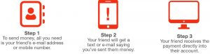 Graphic depicting Step 1, 2 and 3 of sending money